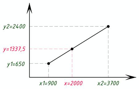 Интерполяция пример и график