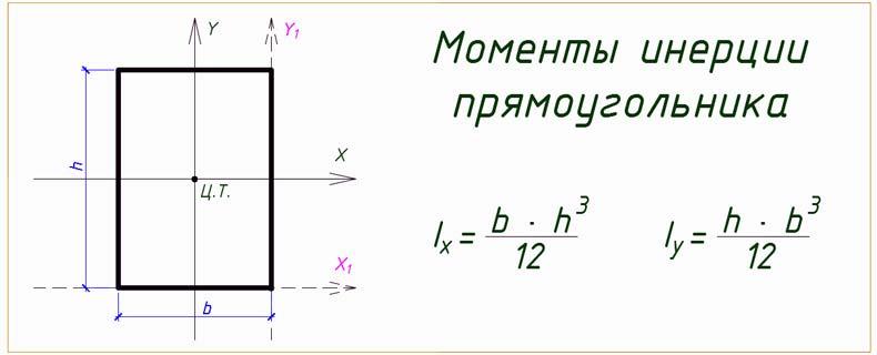 Момент инерции прямоугольника с решением онлайн
