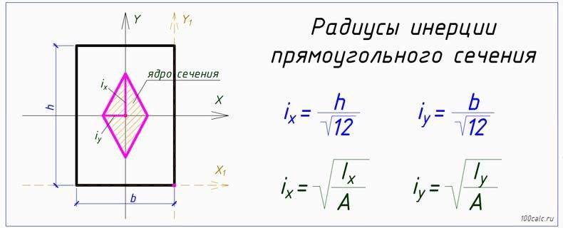 Радиус инерции прямоугольного сечения онлайн