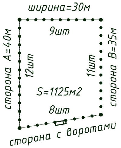 Схема забора и количество столбов